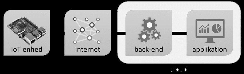 IoT_enhed